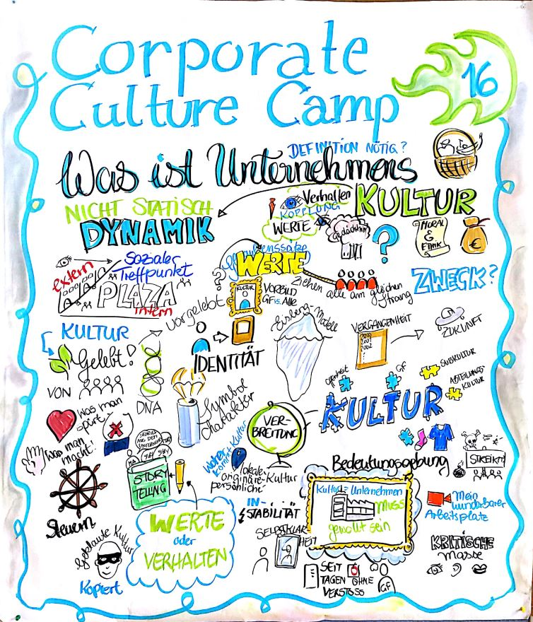 Bericht Vom Corporate Culture Camp