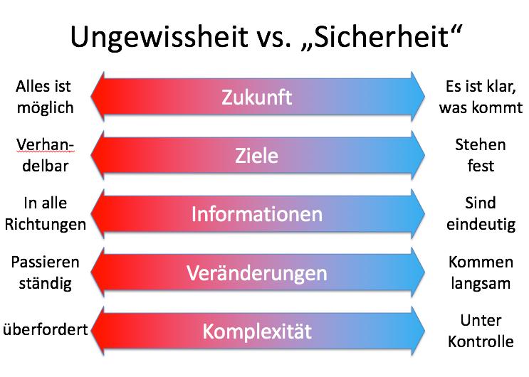 Ungewissheits-Profiling