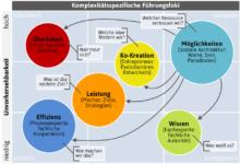 Wie Führt Man Selbstorganisationsprinzipien In Unternehmen Ein (Teil5)?