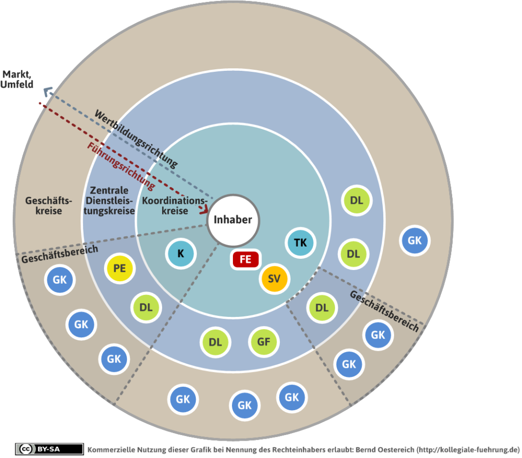Kollegiale Organisationslandkarte mit Unterscheidung von Geschäftskreisen, Dientsleistungskreisen und Koordinationskreisen