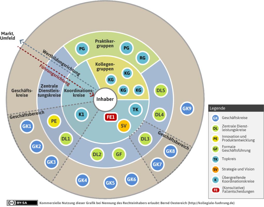 Das kollegiale Kreismodell mit allen Segmenten