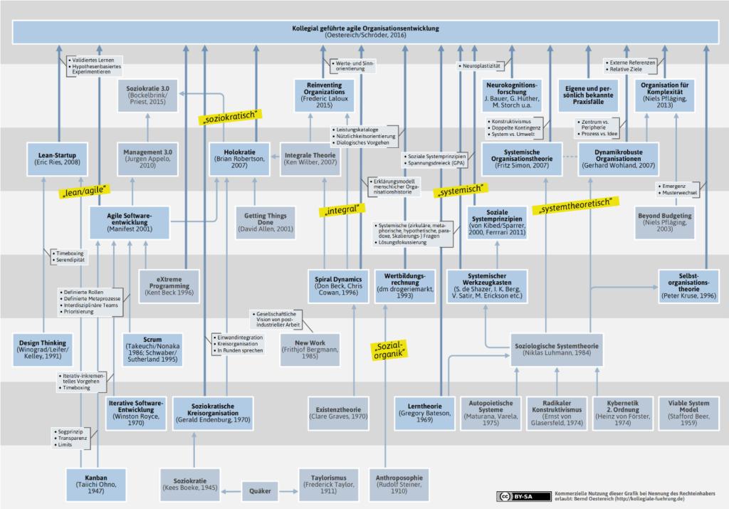 Einflüsse Kollegiale geführte Organisationsentwicklung