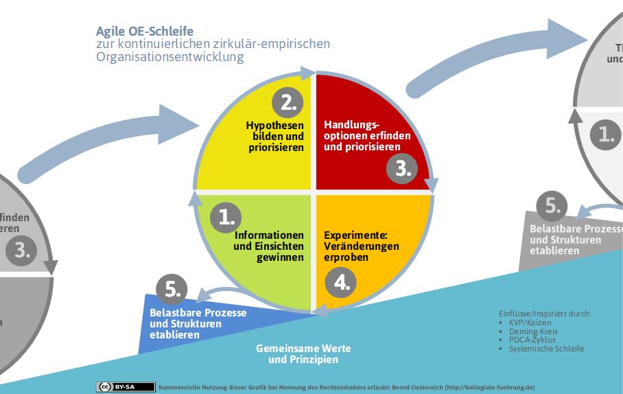 Blogserie Bausteine Agiler OE (Teil 2): Kleinschrittiges Erprobendes Herantasten