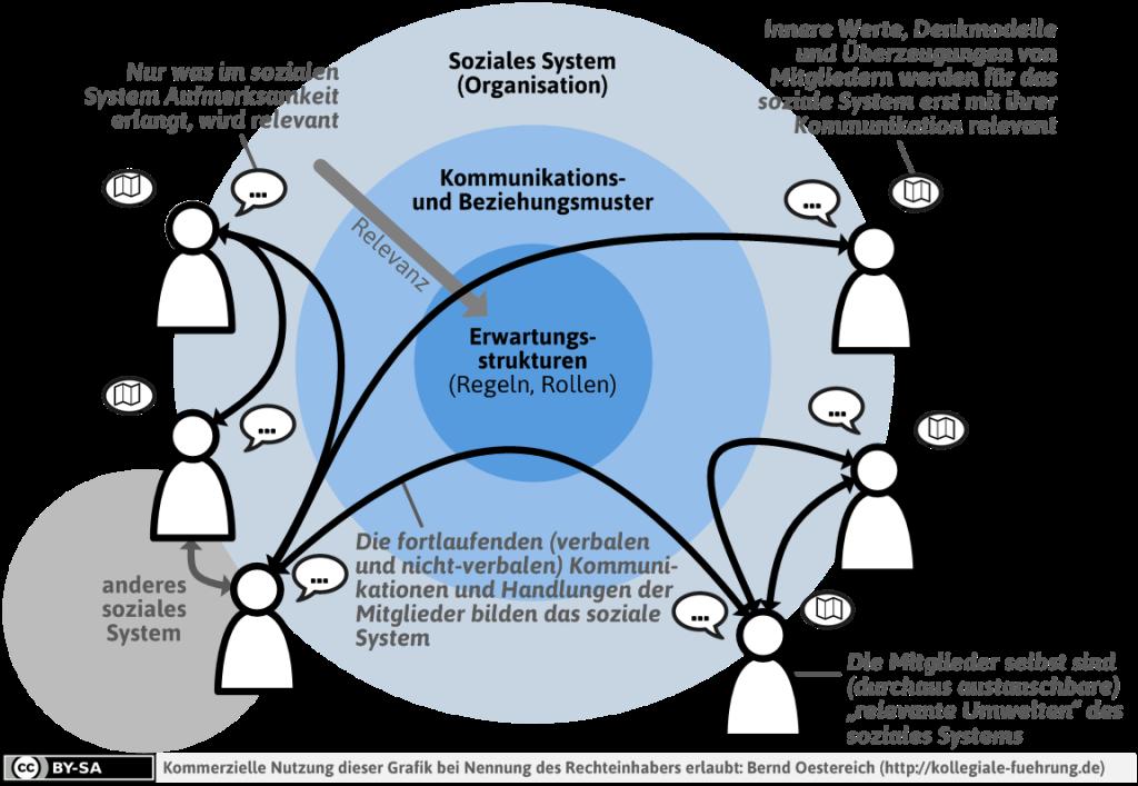 DefinitionSozialesSystemCCL