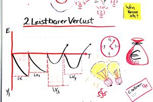 Effectuation_leistbarer_Verlust