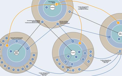 Holding- Und Konzernstrukturen