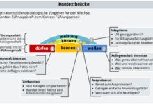 Blogserie Bausteine Agiler OE (Teil 4): Dialogische Prozessentwicklung