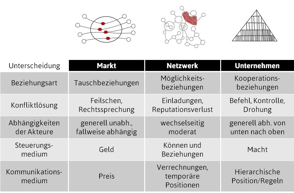 Welche Formale Konstitution Passt Zu Selbst- Und Netzwerkorganisationen?