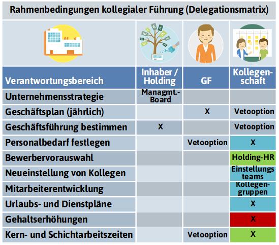 Rahmenbedingungen für Adaptionsmdl