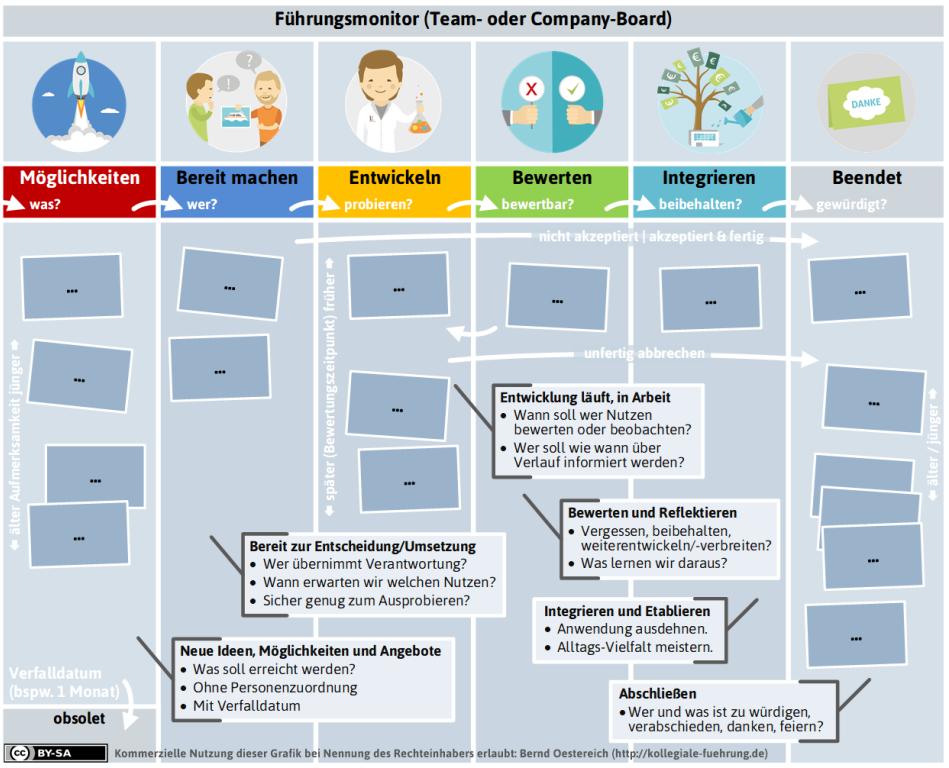 Blogserie Bausteine Agiler OE (Teil 3): Kollegial Verteilte Und Ziehende Führung