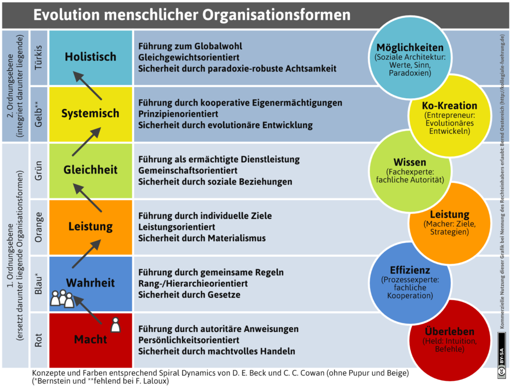 Evolution menhsclicher Organisationsformen