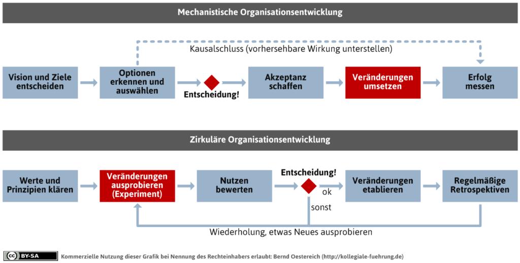mdl_mechanistische-vs-empirische-organisationsentwicklung