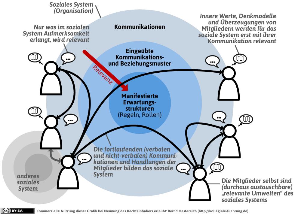Definition Soziales System